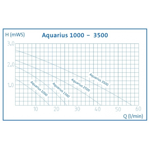 Aquarius fountain set 1000 - afbeelding 2